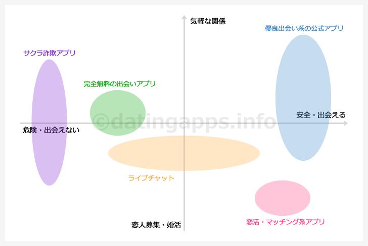 出会いアプリの分布図