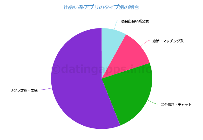 出会い系アプリのタイプ別の割合